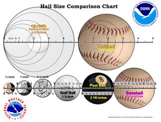 Hail Size Chart